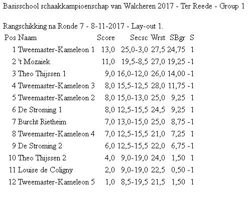 eindstand schoolschaken 2017