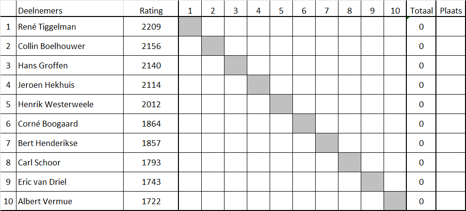 Een uurscompetitie 02 indeling