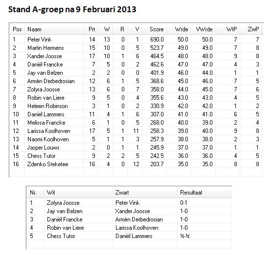 a groep 9 feb 2013 stand